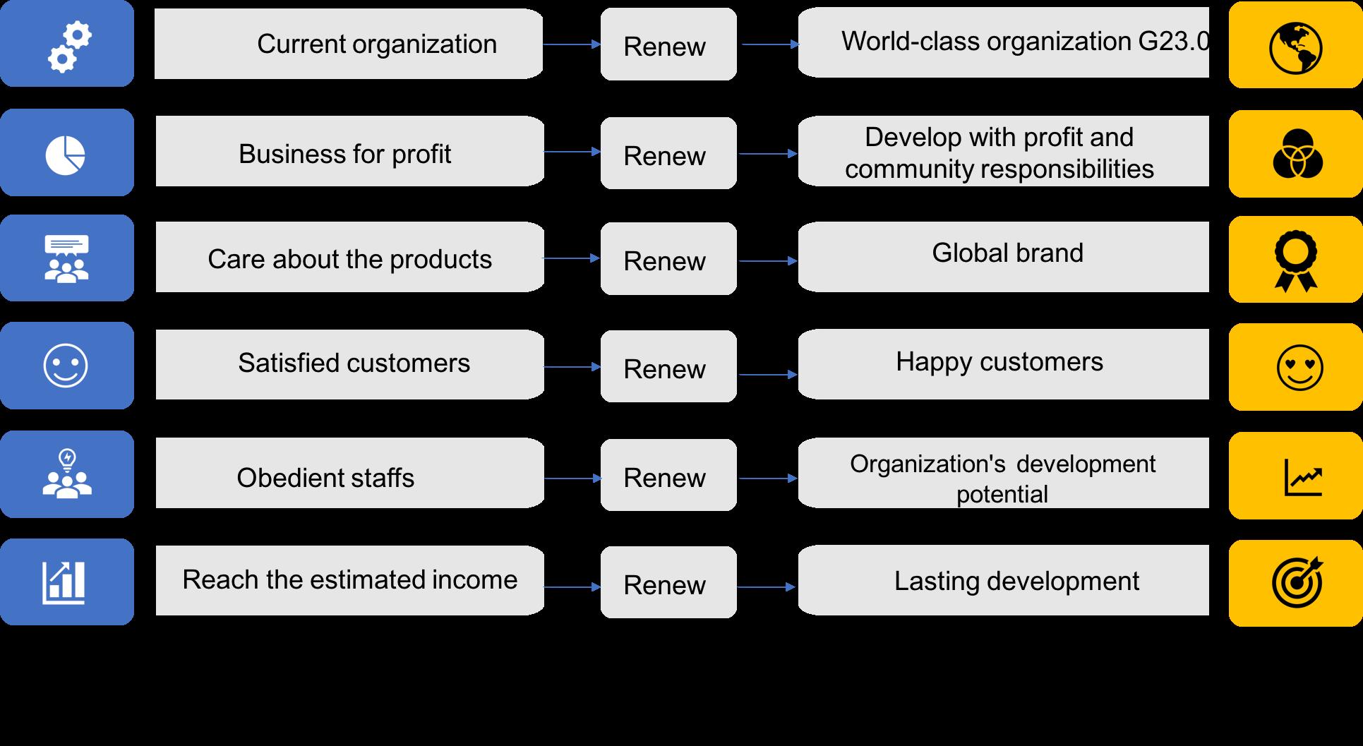 mô hình đổi mới tổ chức